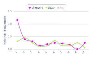 Chancery, Death throughout novel